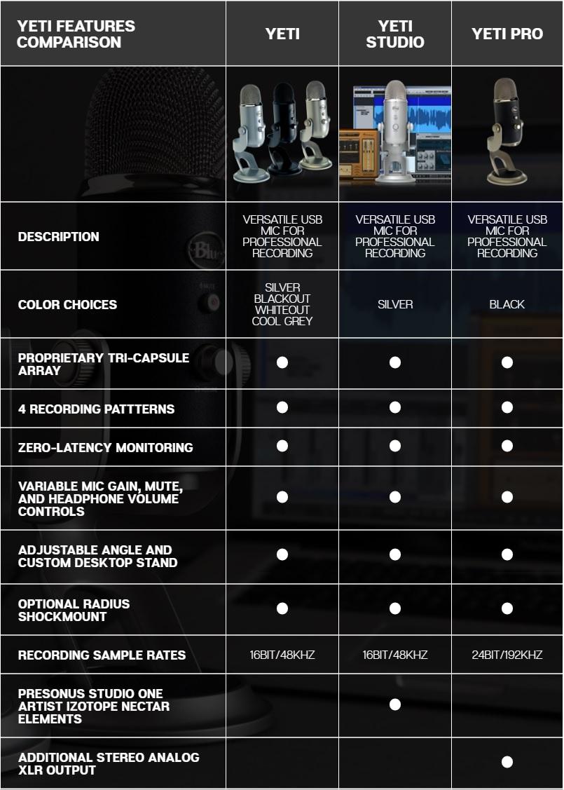Blue : Yeti Studio by MillionHead มิลเลี่ยนเฮด จำหน่ายอุปกรณ์ บันทึก
